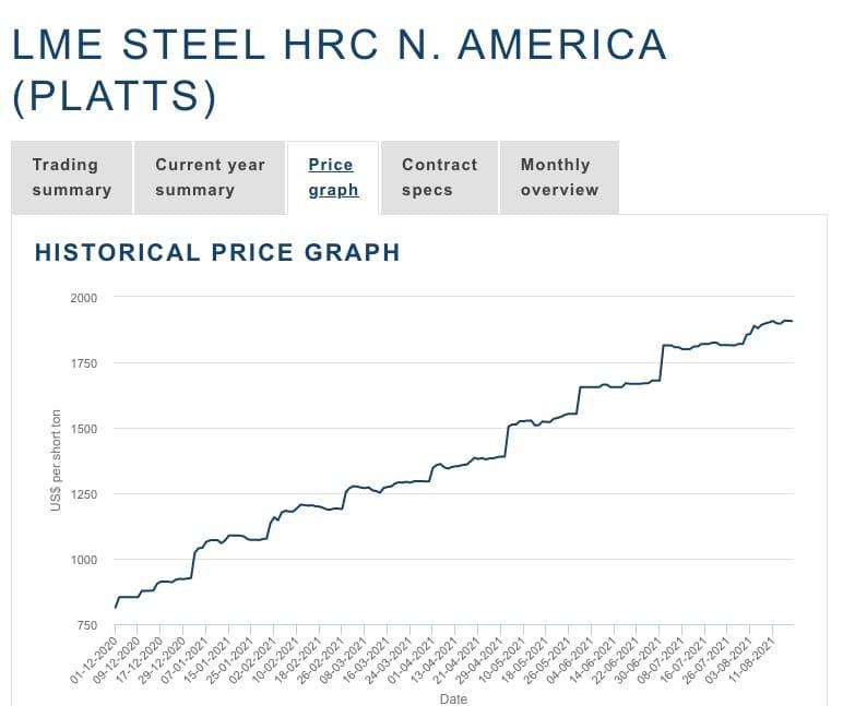 Stahlpreis Anstieg 2021